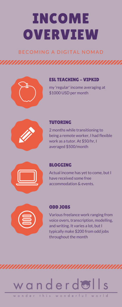 Digital Nomad Income Overview